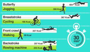 foto-van-calorie-verbruik-bij-diverse-sporten